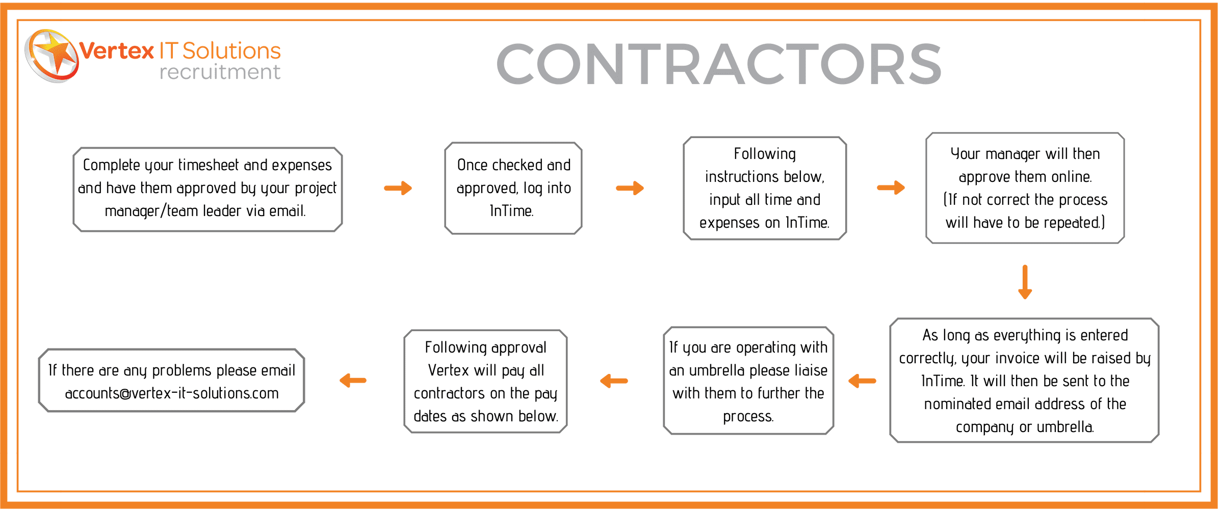 Contractors - How to get Paid - Vertex IT Solutions